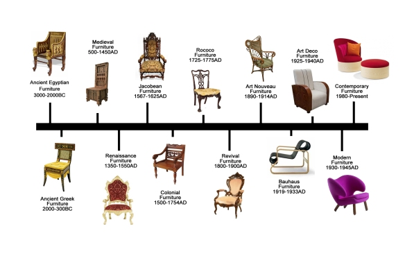 furniture-design-timeline.jpg