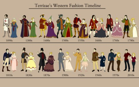 western_fashion_timeline_by_terrizae-d3ee2us.jpg
